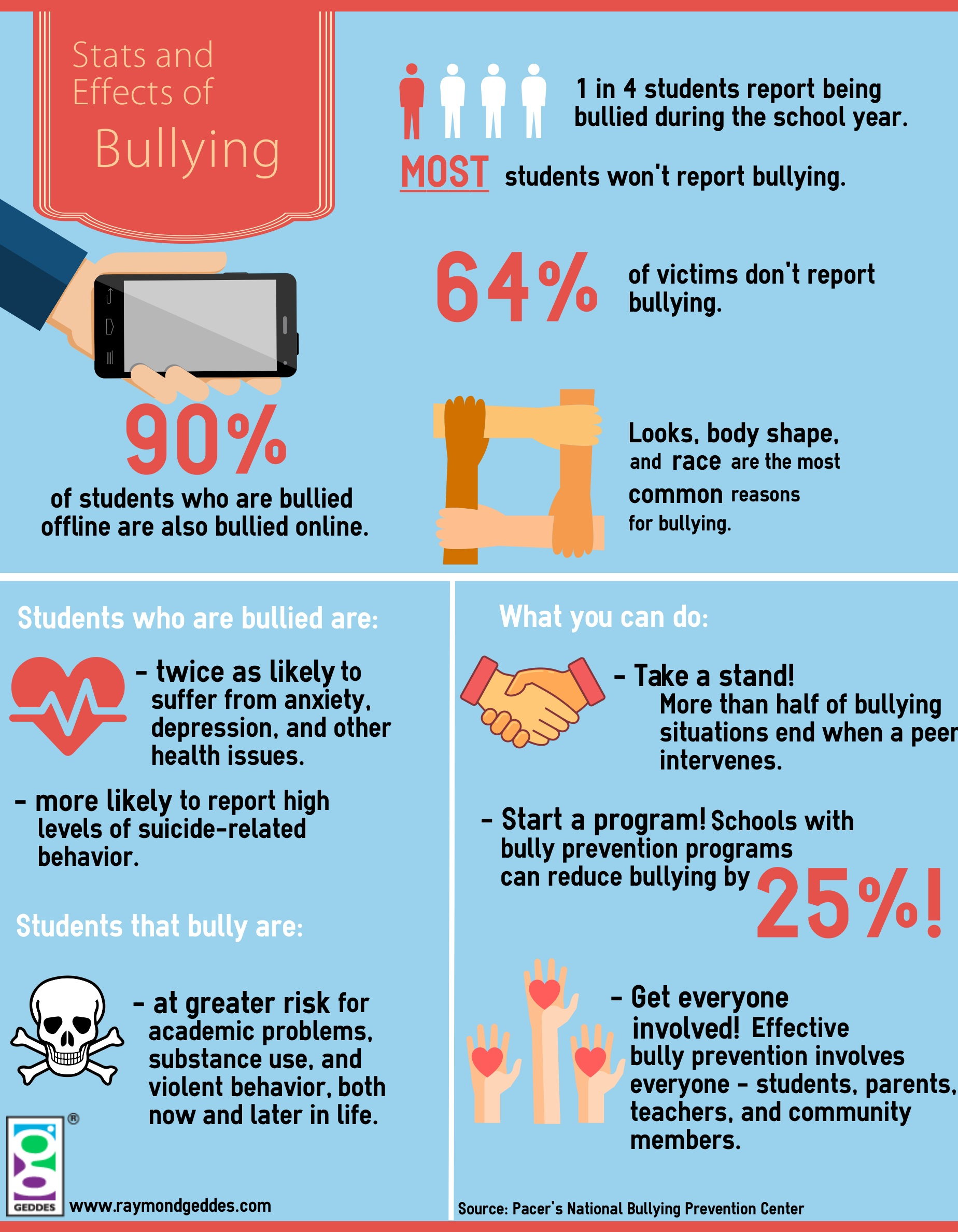 Stats and Effects of Bullying Infographic