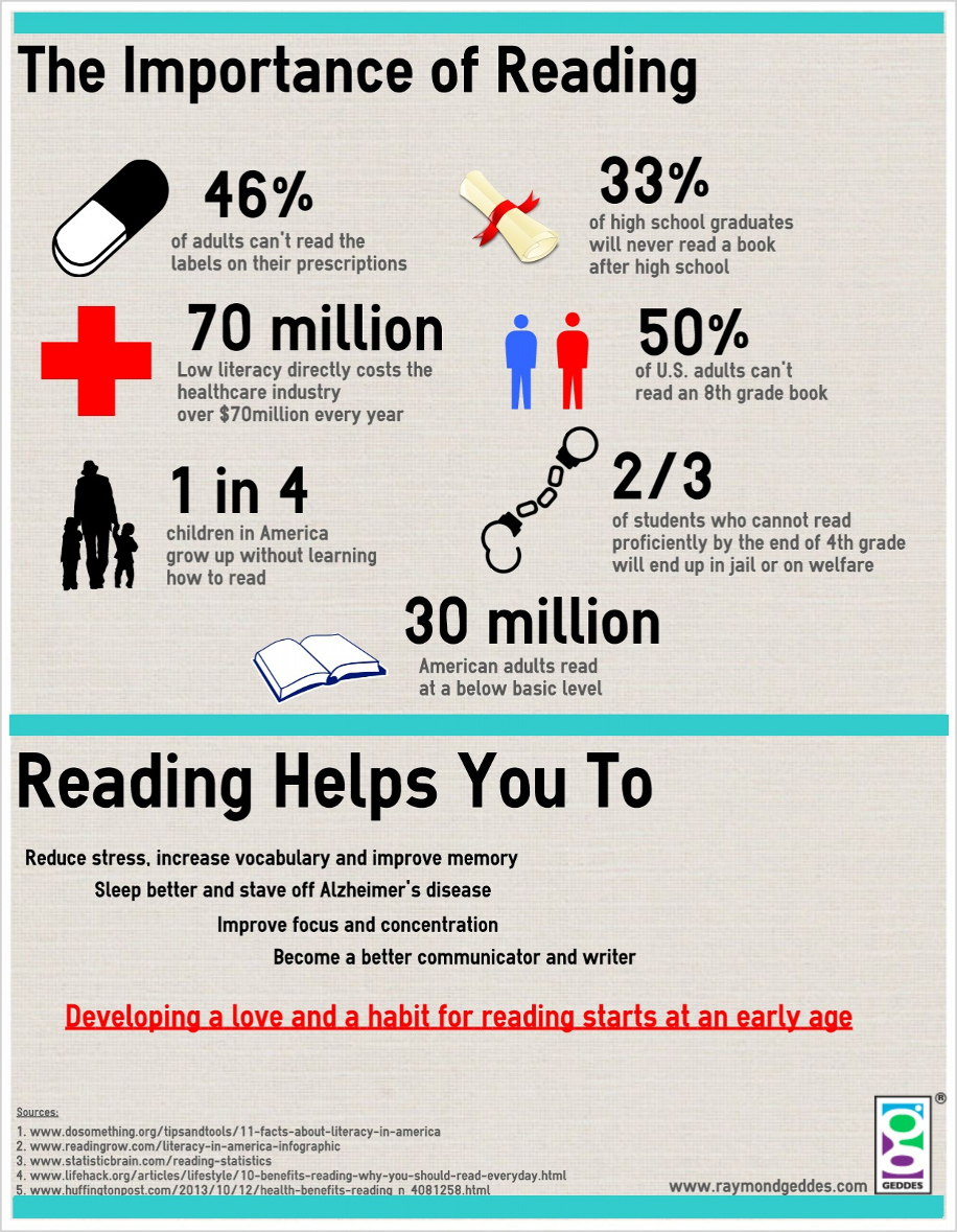 The Importance of Reading Infographic
