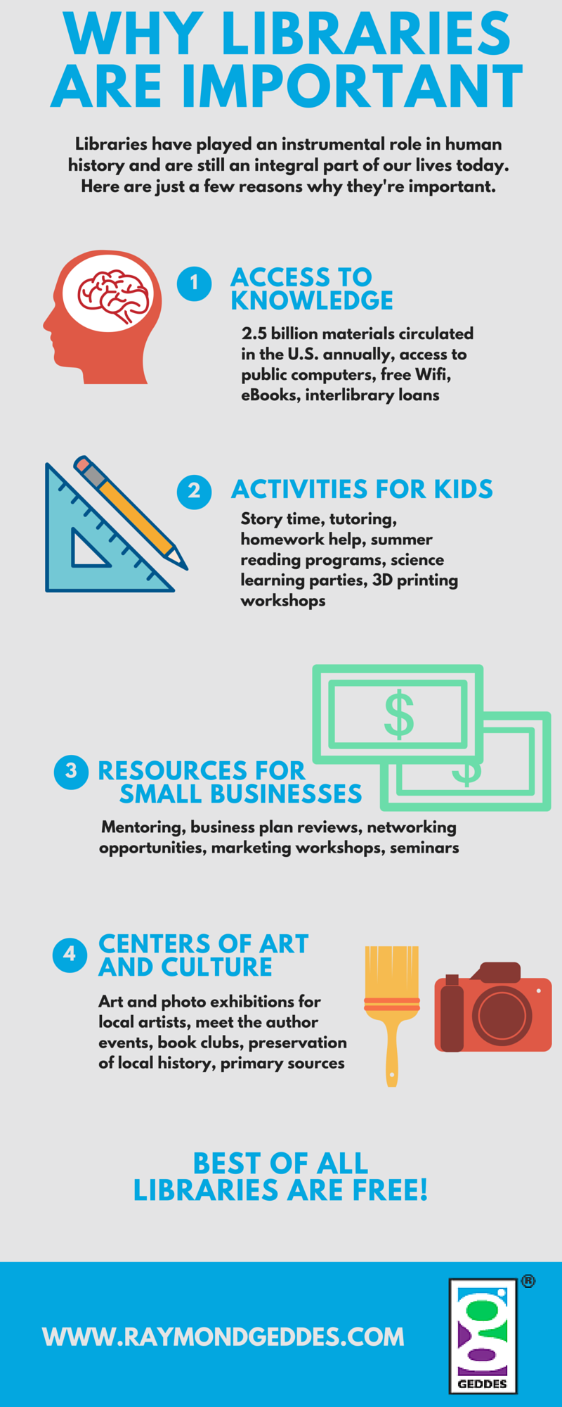Why libraries are important infographic
